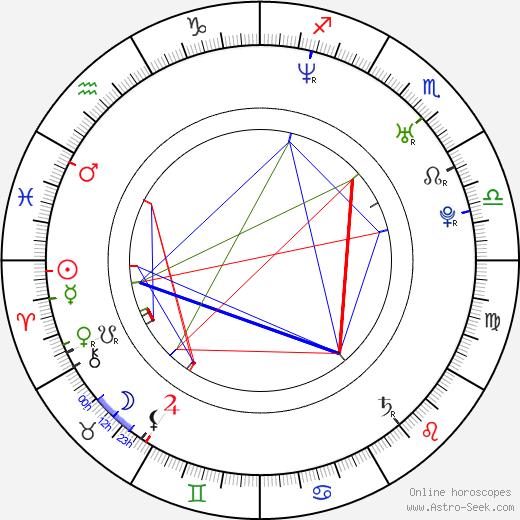 Miklos Perlus birth chart, Miklos Perlus astro natal horoscope, astrology
