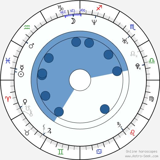 Minoru Ashina wikipedia, horoscope, astrology, instagram