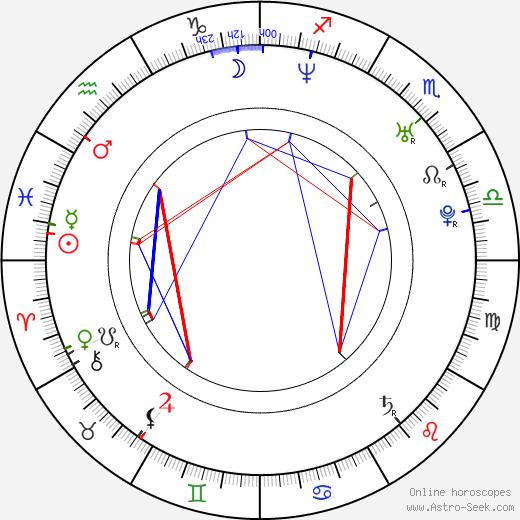 Minoru Ashina birth chart, Minoru Ashina astro natal horoscope, astrology