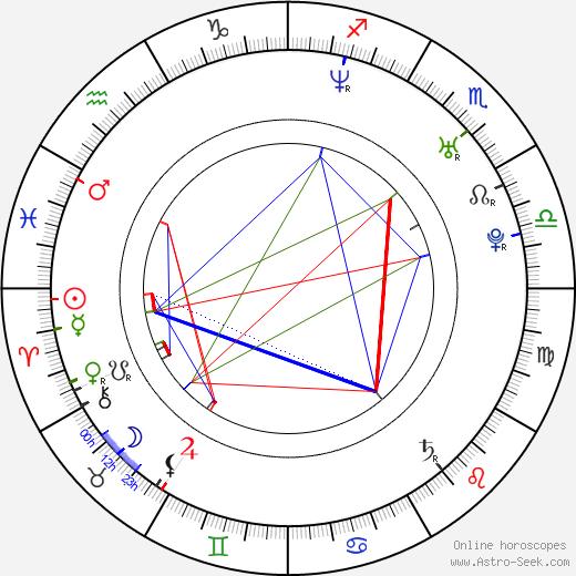 Ondřej Smrž birth chart, Ondřej Smrž astro natal horoscope, astrology