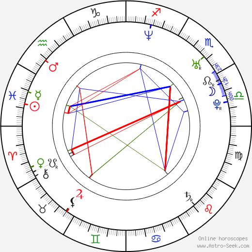 Piotr Borowski birth chart, Piotr Borowski astro natal horoscope, astrology