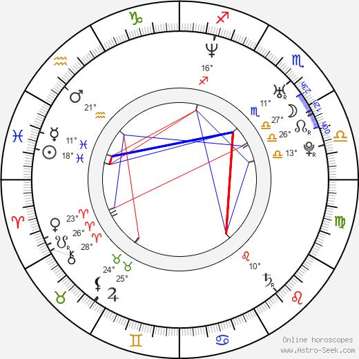 Reagan Pasternak birth chart, biography, wikipedia 2020, 2021