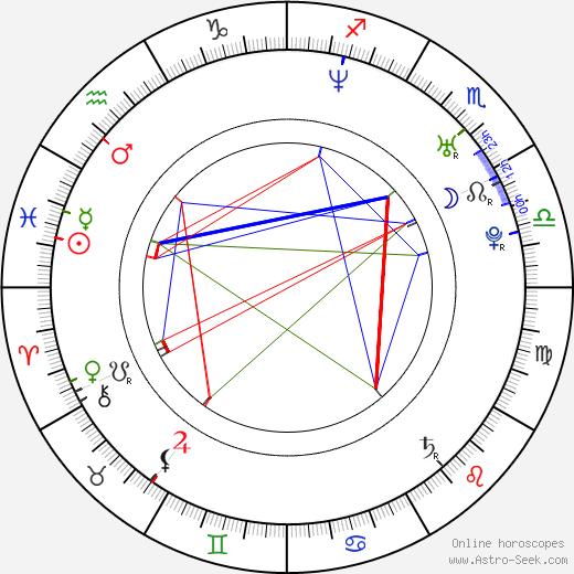 Reagan Pasternak birth chart, Reagan Pasternak astro natal horoscope, astrology