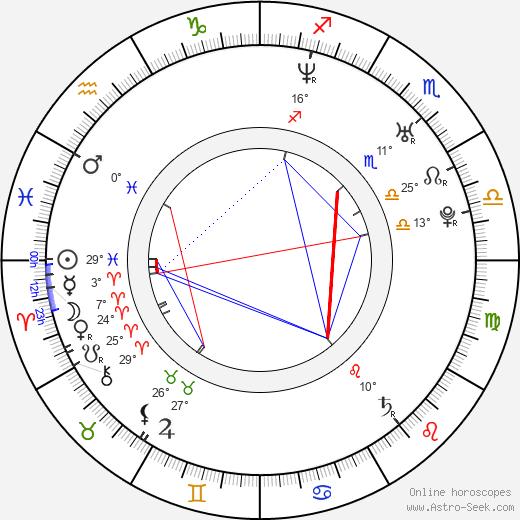 Richard Gasperotti (GASPI) birth chart, biography, wikipedia 2019, 2020
