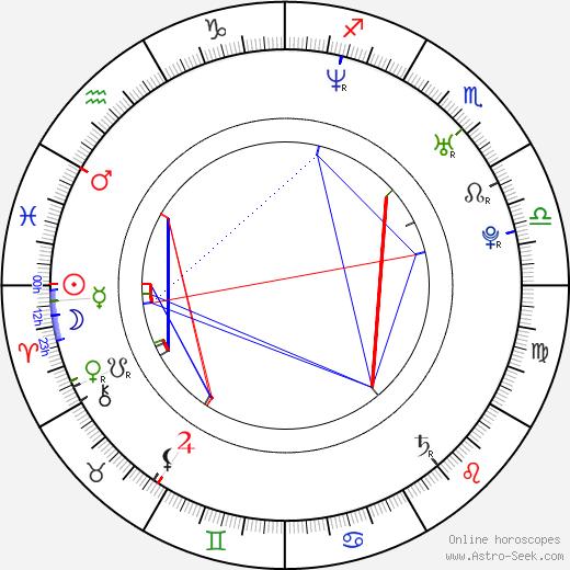 Richard Gasperotti (GASPI) birth chart, Richard Gasperotti (GASPI) astro natal horoscope, astrology