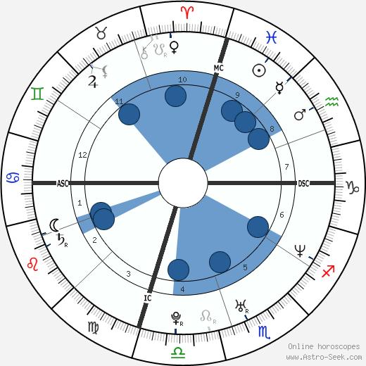 Ruth Richards wikipedia, horoscope, astrology, instagram