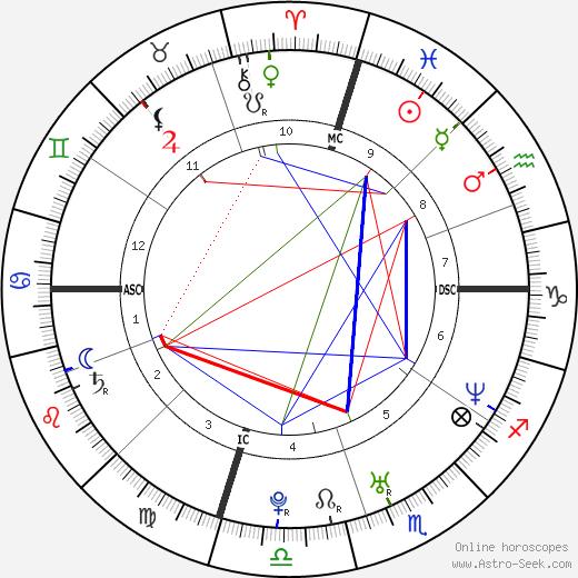 Ruth Richards день рождения гороскоп, Ruth Richards Натальная карта онлайн