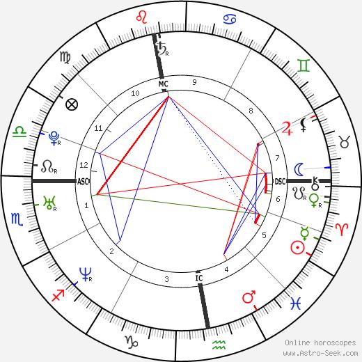 Sara Houcke tema natale, oroscopo, Sara Houcke oroscopi gratuiti, astrologia