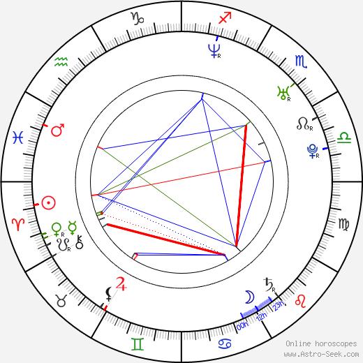 Sascha Radetsky astro natal birth chart, Sascha Radetsky horoscope, astrology