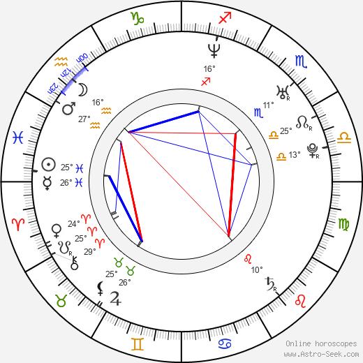 Steve Jones birth chart, biography, wikipedia 2020, 2021