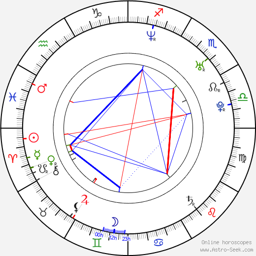 Sylvain Grenier день рождения гороскоп, Sylvain Grenier Натальная карта онлайн