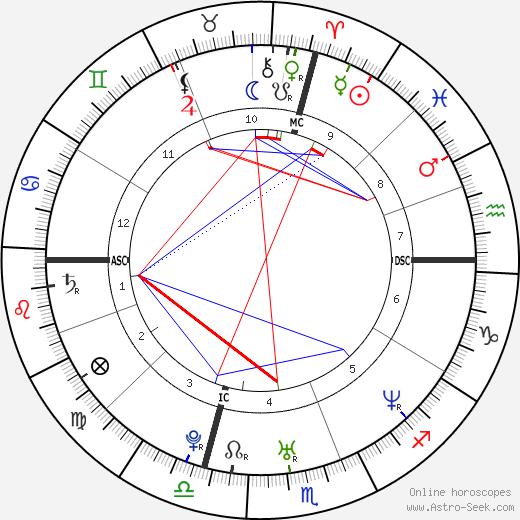 Том Поти Tom Poti день рождения гороскоп, Tom Poti Натальная карта онлайн
