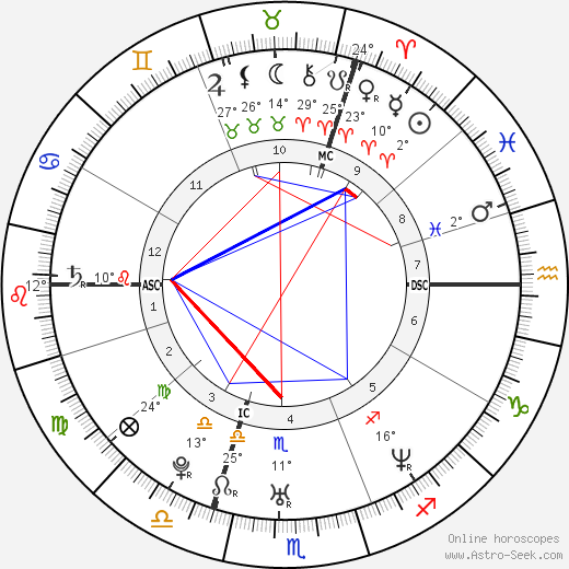 Wayne Carpendale birth chart, biography, wikipedia 2018, 2019