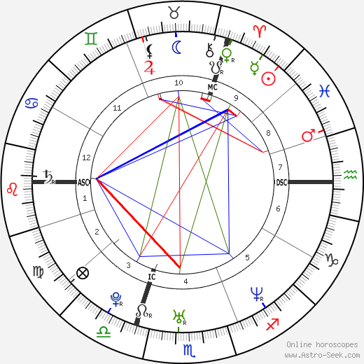 Wayne Carpendale astro natal birth chart, Wayne Carpendale horoscope, astrology