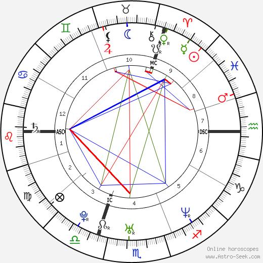 Wayne Carpendale день рождения гороскоп, Wayne Carpendale Натальная карта онлайн