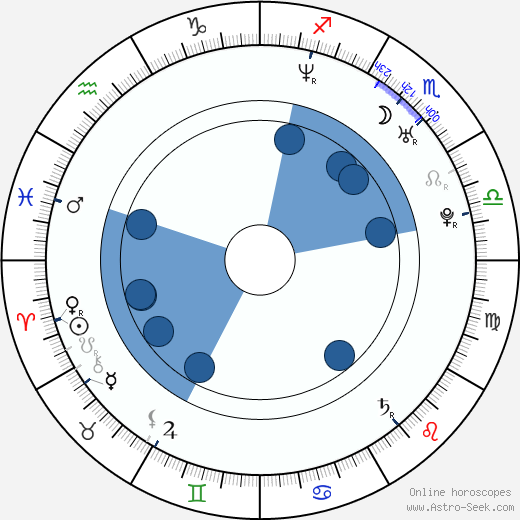 Aimee Sapp wikipedia, horoscope, astrology, instagram