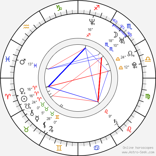 Aimee Sapp birth chart, biography, wikipedia 2019, 2020