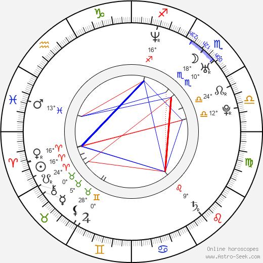 Aimee Sapp birth chart, biography, wikipedia 2020, 2021