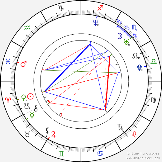 Aimee Sapp birth chart, Aimee Sapp astro natal horoscope, astrology
