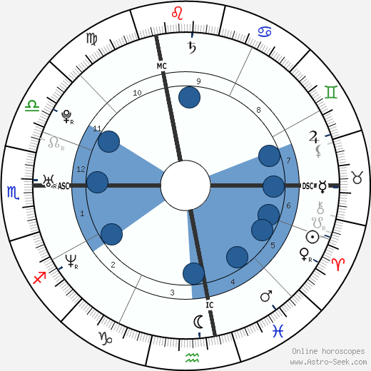 Alessandro Lorenti wikipedia, horoscope, astrology, instagram