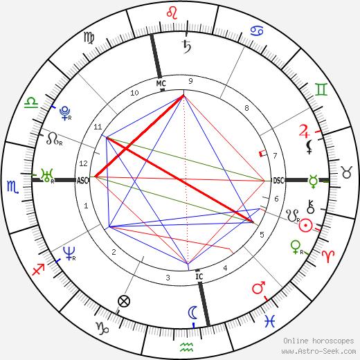 Alessandro Lorenti день рождения гороскоп, Alessandro Lorenti Натальная карта онлайн