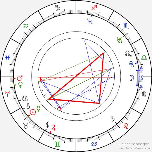 Александра Холден Alexandra Holden день рождения гороскоп, Alexandra Holden Натальная карта онлайн
