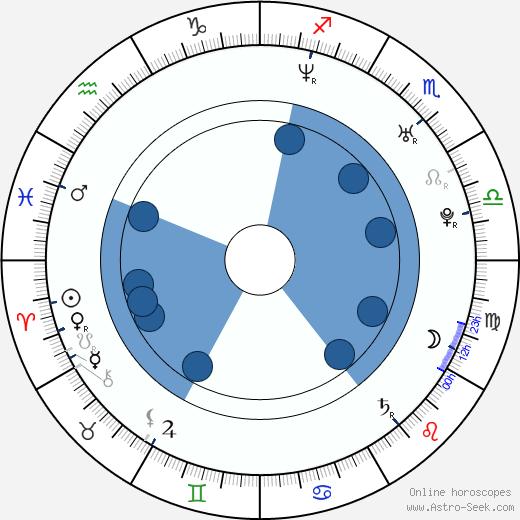 Alice Lowe wikipedia, horoscope, astrology, instagram