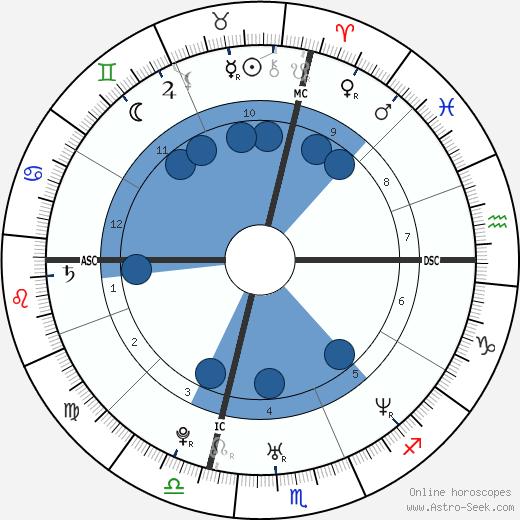 Ambra Angiolini wikipedia, horoscope, astrology, instagram