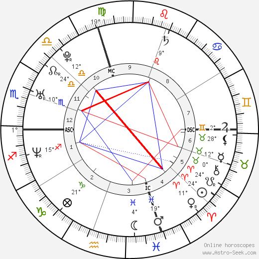Amy Carnevale birth chart, biography, wikipedia 2019, 2020