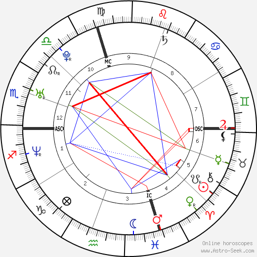 Amy Carnevale astro natal birth chart, Amy Carnevale horoscope, astrology