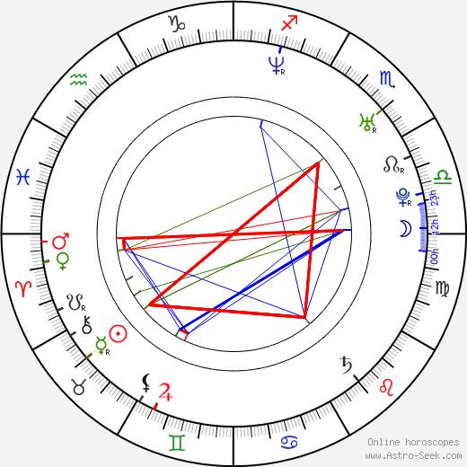 Benjamin Barton astro natal birth chart, Benjamin Barton horoscope, astrology