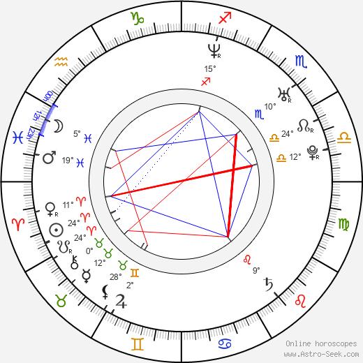 Cassandra Hepburn birth chart, biography, wikipedia 2020, 2021