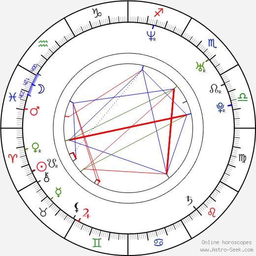 Cassandra Hepburn birth chart, Cassandra Hepburn astro natal horoscope, astrology