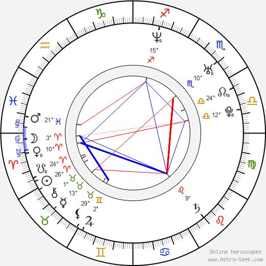 Ceyda Düvenci birth chart, biography, wikipedia 2020, 2021