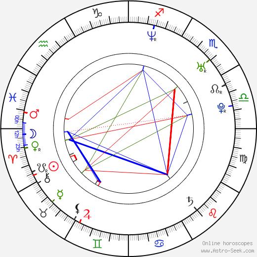 Ceyda Düvenci birth chart, Ceyda Düvenci astro natal horoscope, astrology
