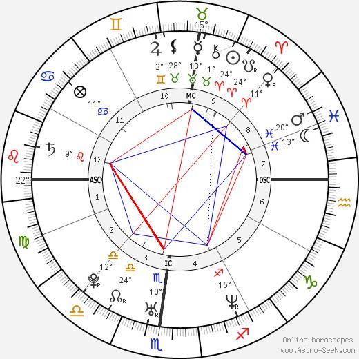 Chandra Levy birth chart, biography, wikipedia 2020, 2021