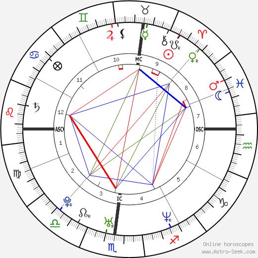 Chandra Levy birth chart, Chandra Levy astro natal horoscope, astrology
