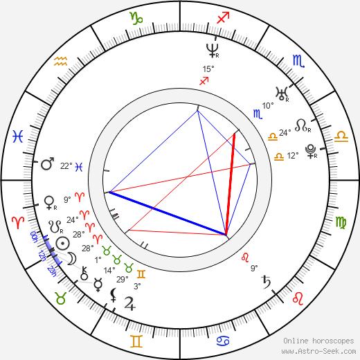 Cindy Taylor birth chart, biography, wikipedia 2019, 2020