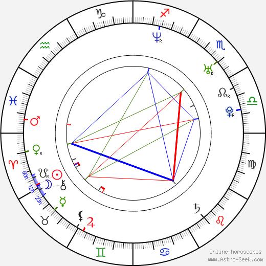 Cindy Taylor birth chart, Cindy Taylor astro natal horoscope, astrology