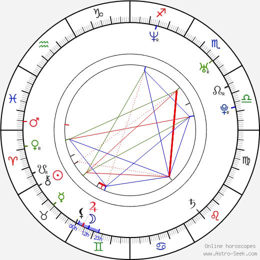 Danielle McKee astro natal birth chart, Danielle McKee horoscope, astrology