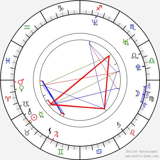 David Sullivan astro natal birth chart, David Sullivan horoscope, astrology