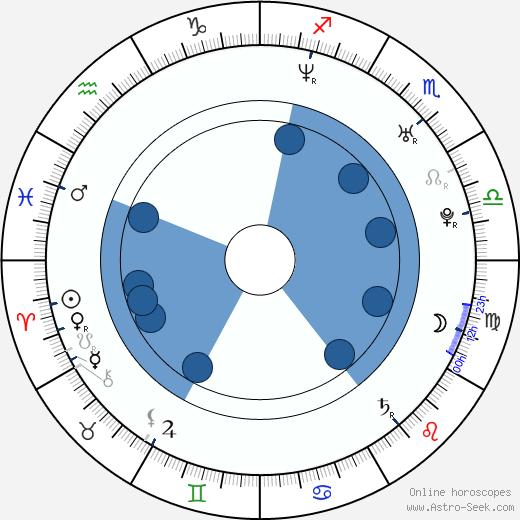 Eric Steelberg wikipedia, horoscope, astrology, instagram