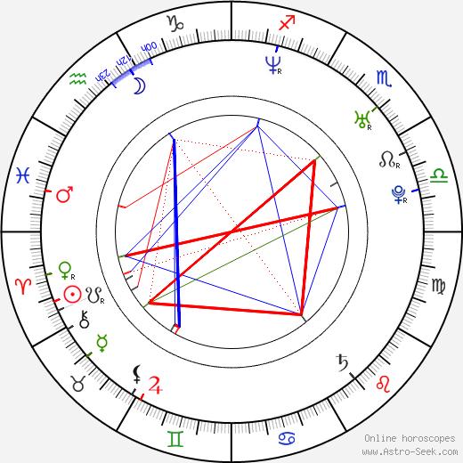 Ezequiel Rodríguez astro natal birth chart, Ezequiel Rodríguez horoscope, astrology