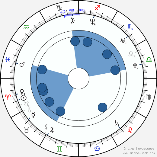 Fabio Di Tomaso wikipedia, horoscope, astrology, instagram