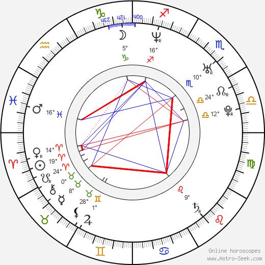 Fabio Di Tomaso birth chart, biography, wikipedia 2020, 2021