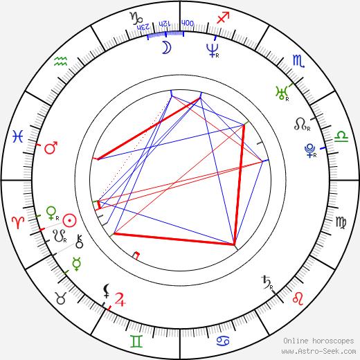 Fabio Di Tomaso birth chart, Fabio Di Tomaso astro natal horoscope, astrology