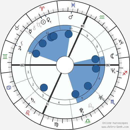 Gerard Way wikipedia, horoscope, astrology, instagram