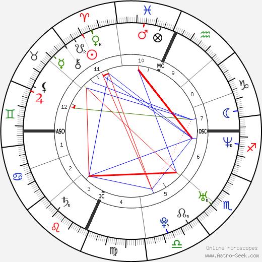Джерард Уэй Gerard Way день рождения гороскоп, Gerard Way Натальная карта онлайн