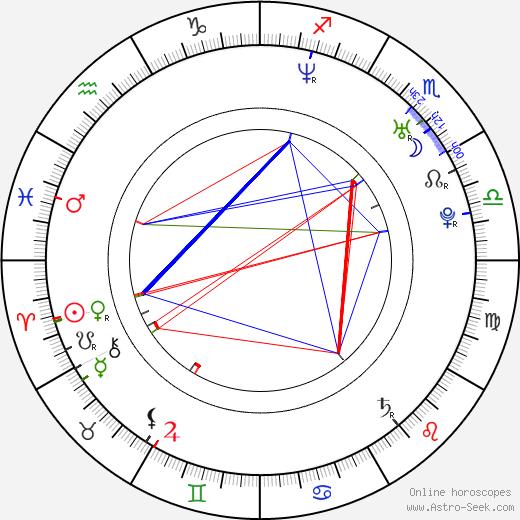 Jacob Gentry astro natal birth chart, Jacob Gentry horoscope, astrology
