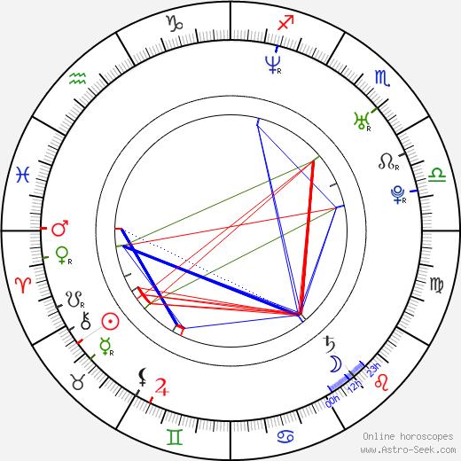 Джейсон Эрлз Jason Earles день рождения гороскоп, Jason Earles Натальная карта онлайн